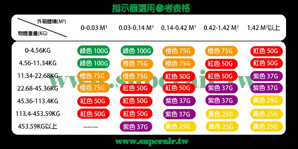 震盪標籤 選用 規格表